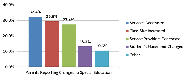 changes-special-education