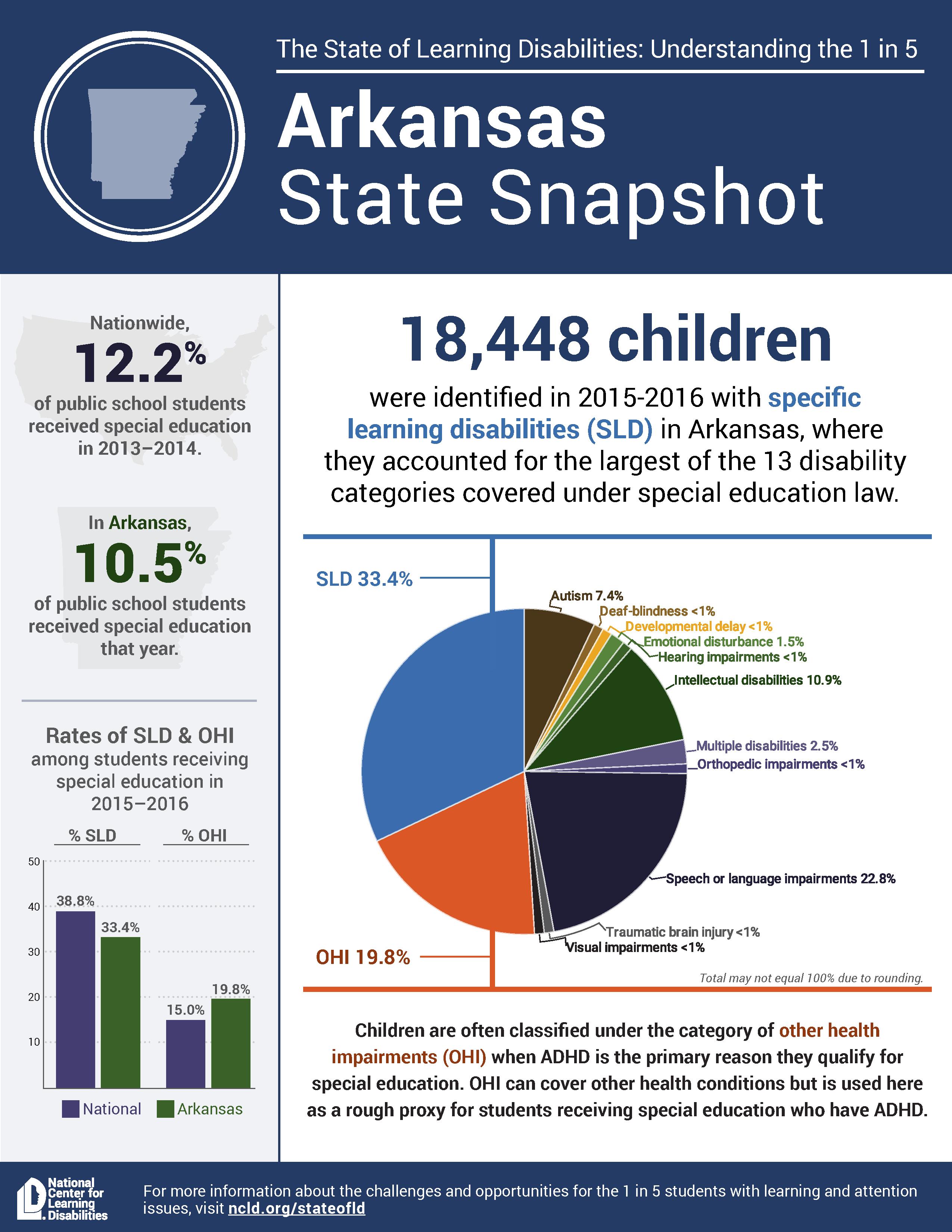 State snapshot Arkansas