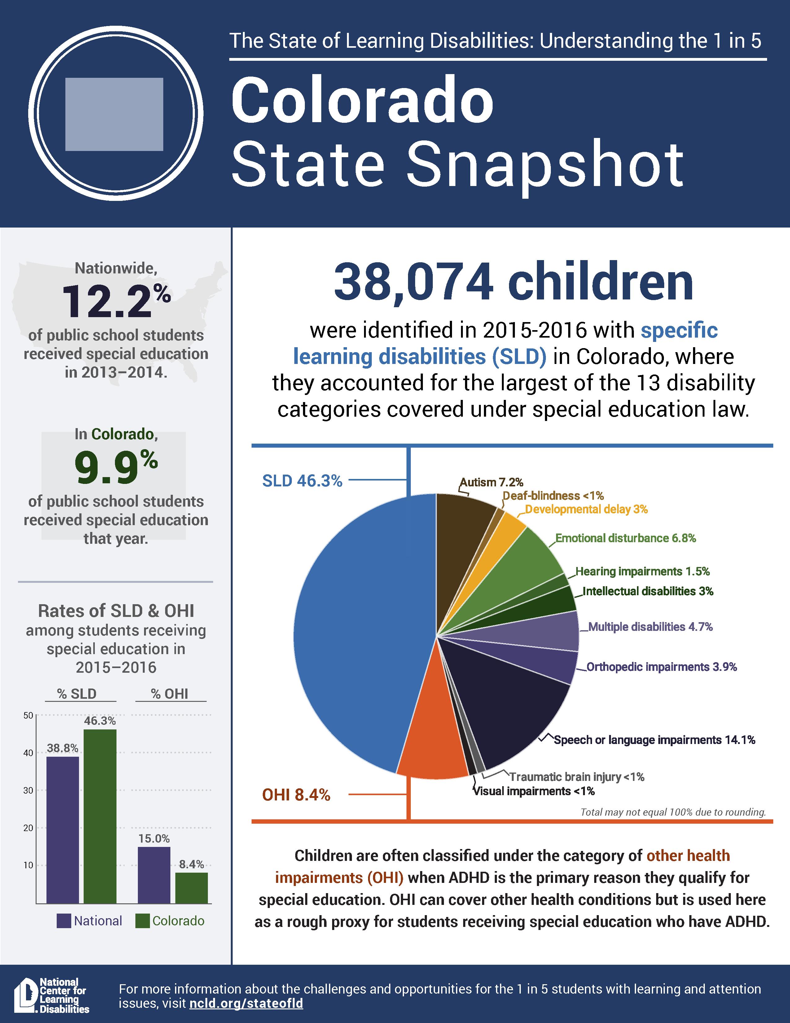 State snapshot Colorado