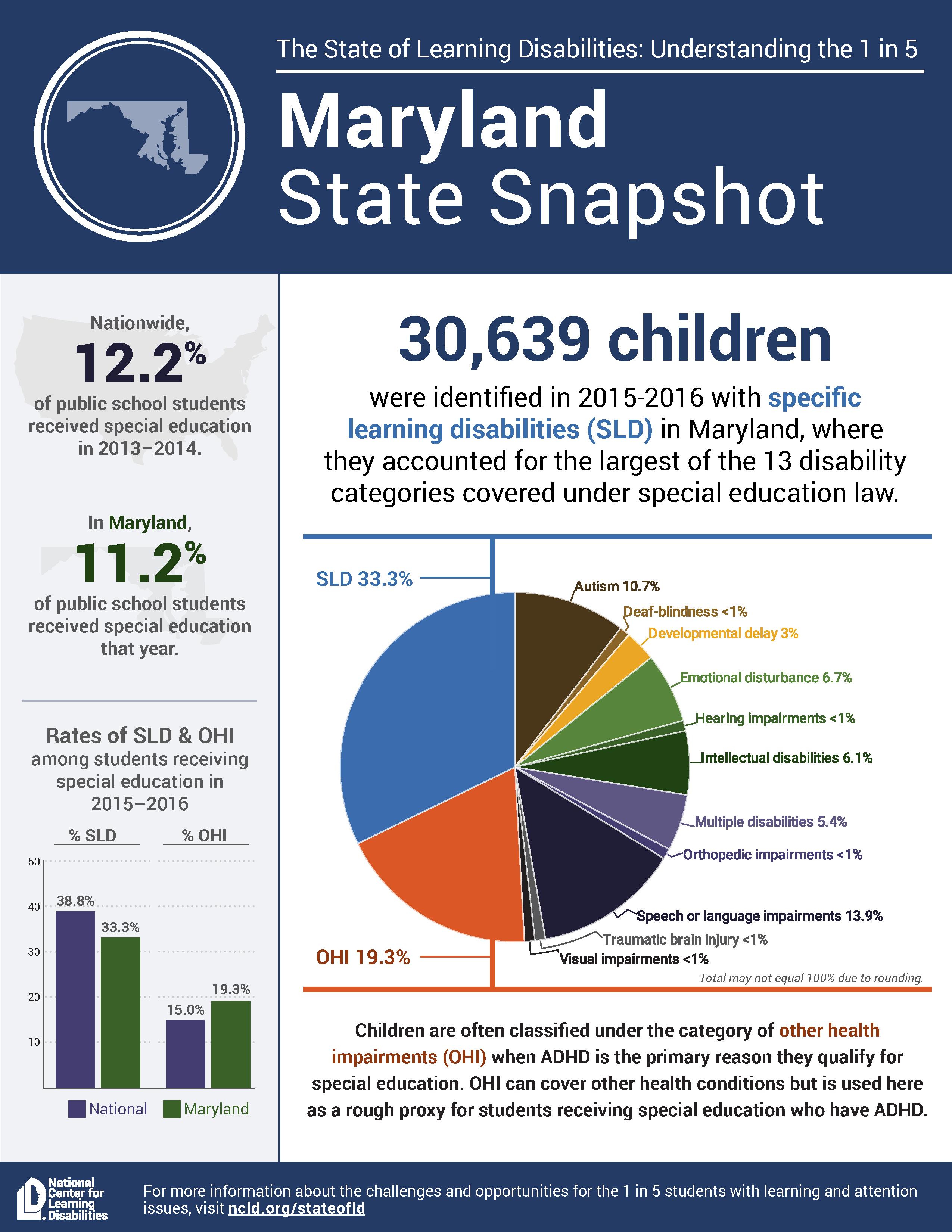 State snapshot Maryland