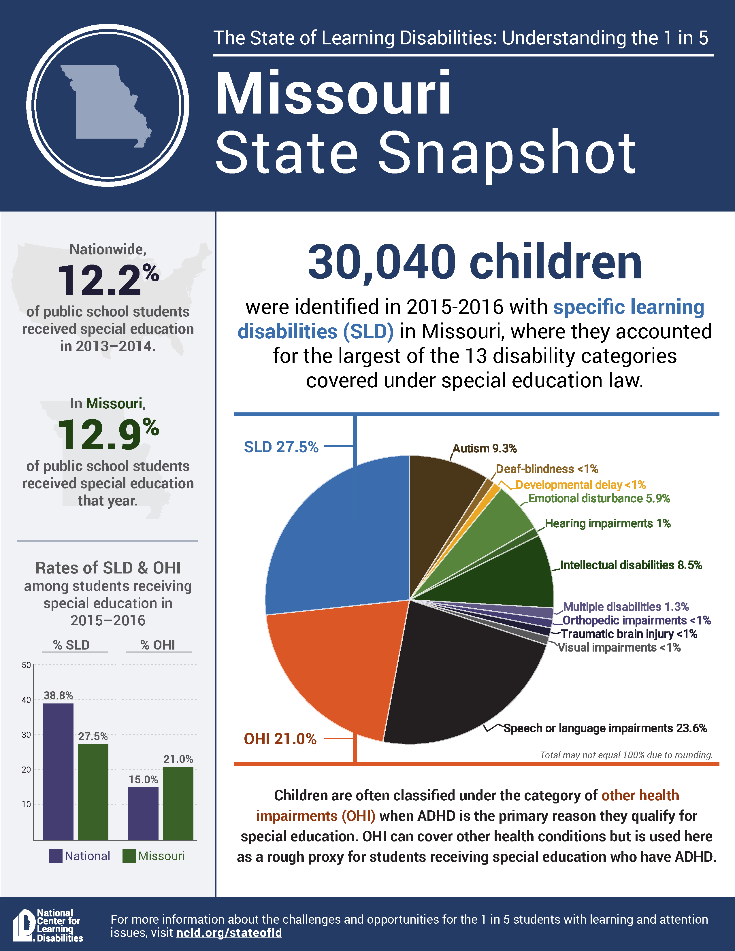 State snapshot Missouri