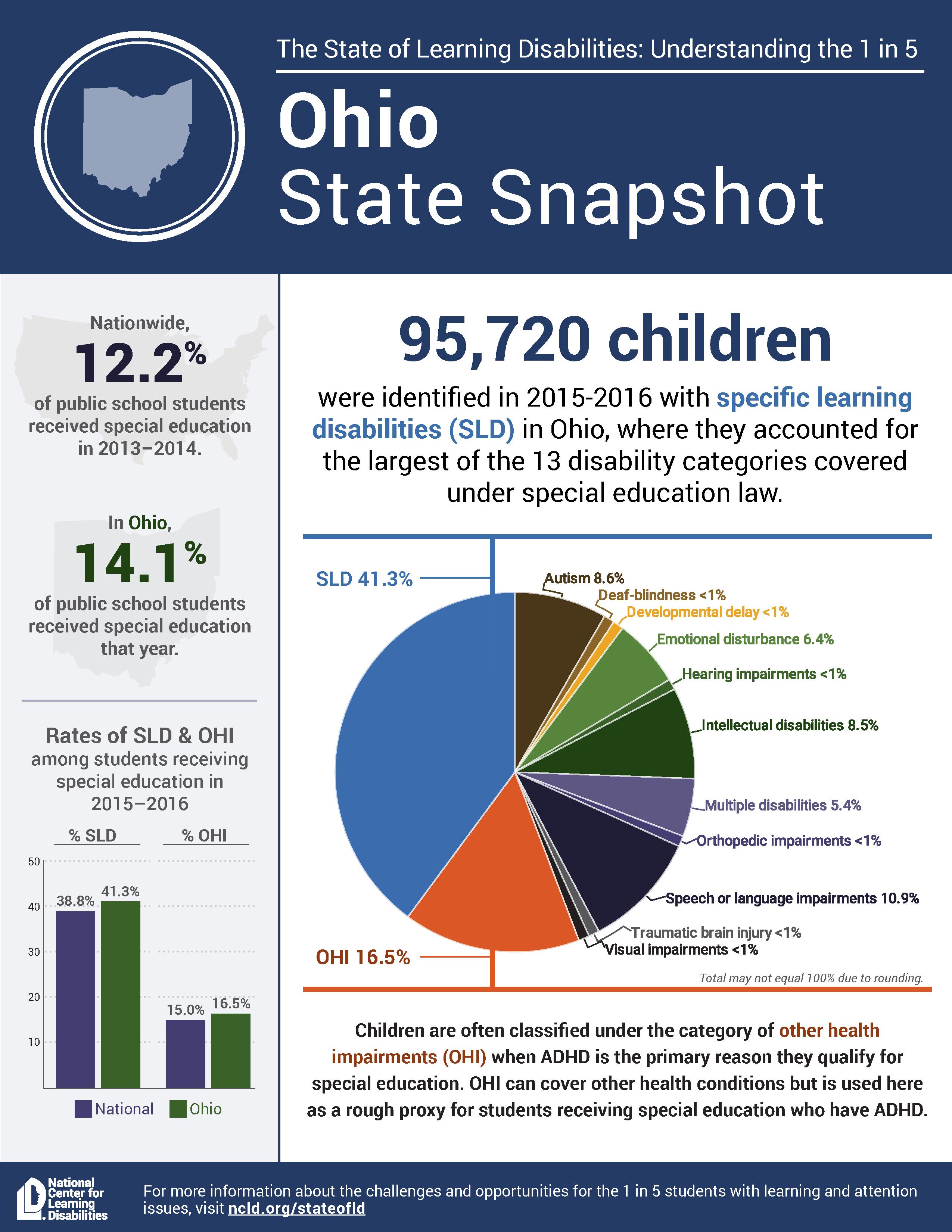 State snapshot Ohio