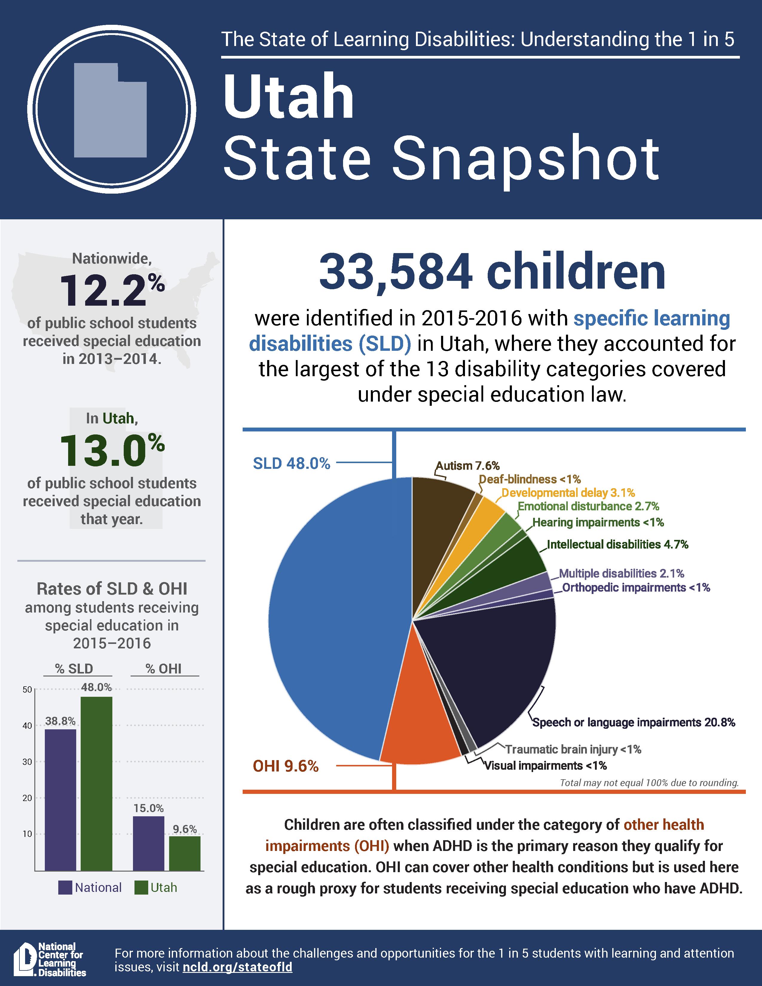 State snapshot Utah